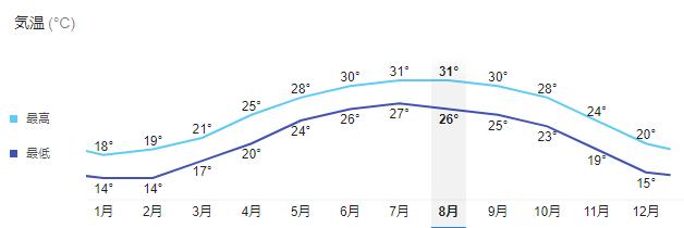 香港の気候